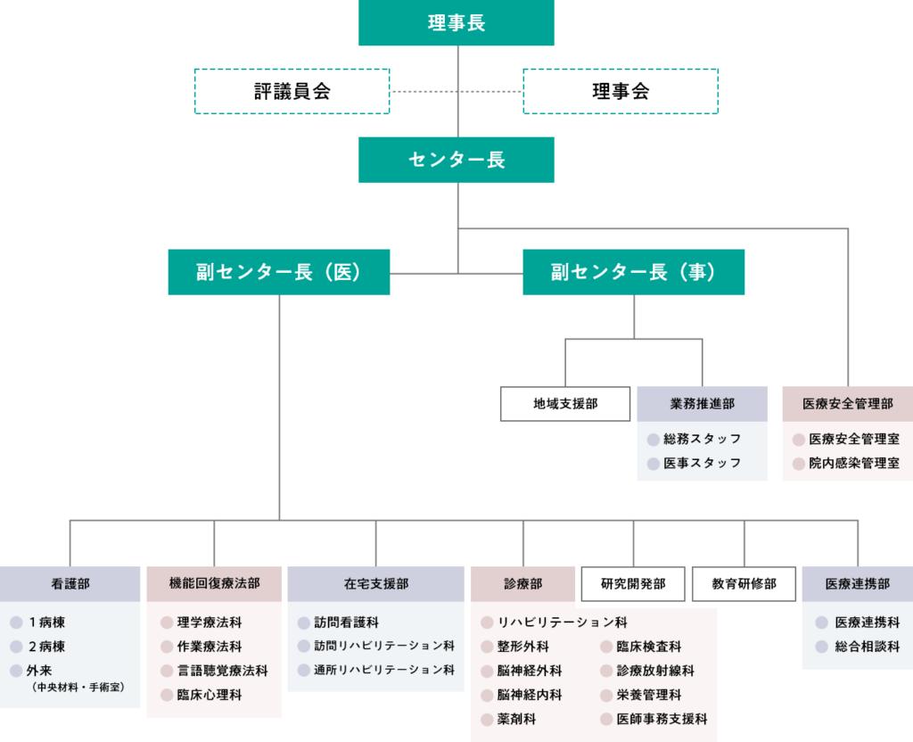 組織図(令和2年4月1日現在)